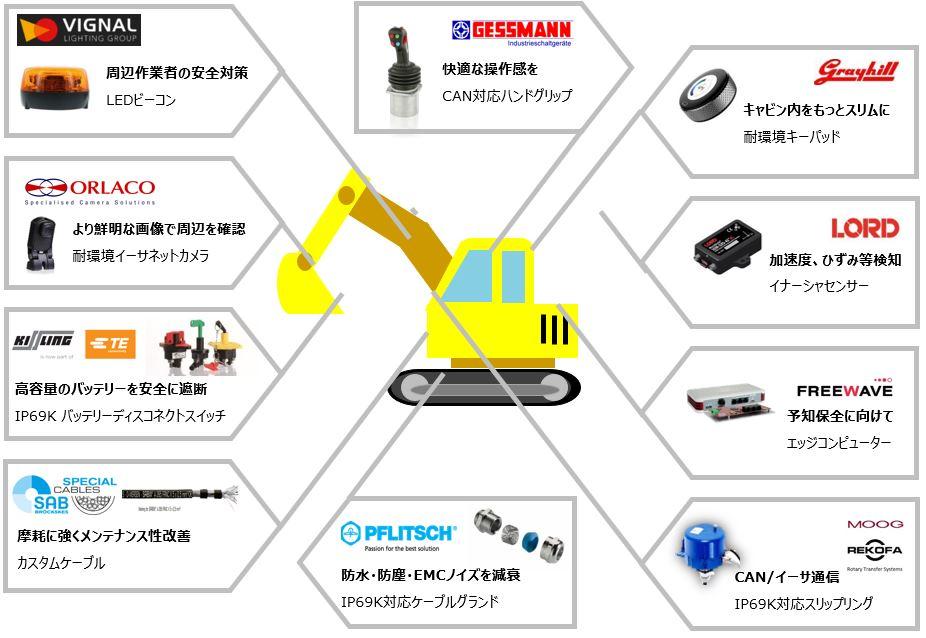 【スリップリング活用事例:建設機械】         予知保全に必要な耐環境ソリューションとは スリップリングシリーズ  Vol.3
