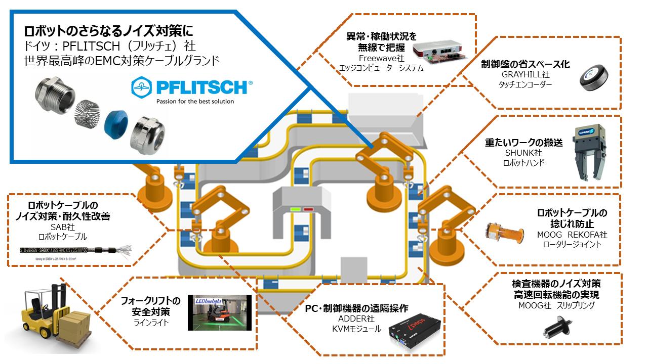 【Grayhill (グレイヒル)社】IP67保持/耐環境CANキーパッド