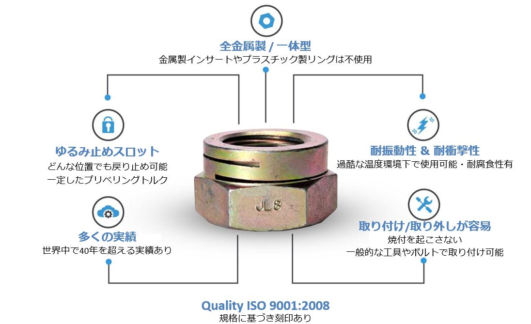 【製品情報】緩み止めセルフロックナットの構造とは J.Lanfranco社/ランフランコ